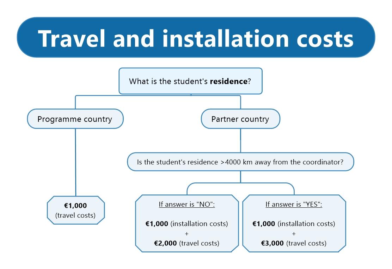 travel-installation-costs-beinpm